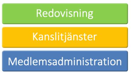 Medlemsadministration, kanslitjänster och redovisning